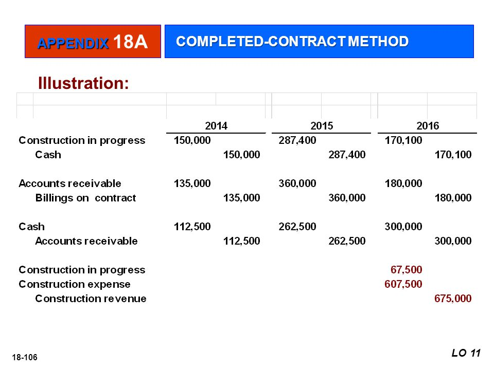 APPENDIX 18A COMPLETED-CONTRACT METHOD Illustration: LO 11