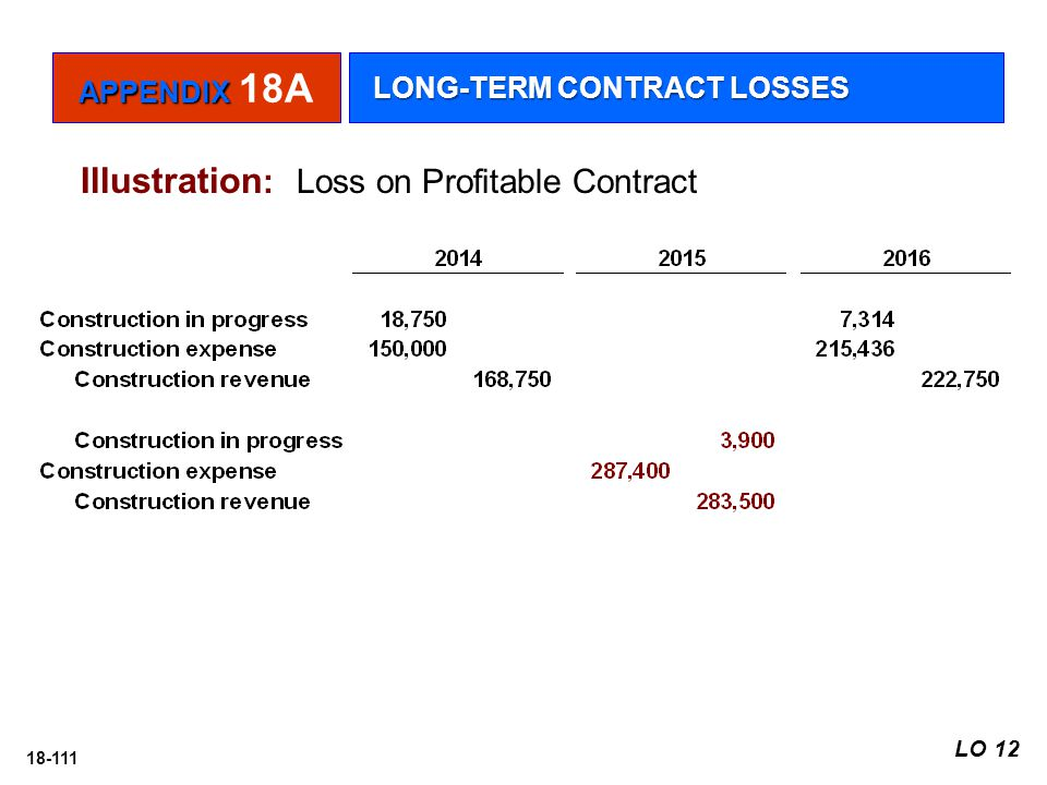 Illustration: Loss on Profitable Contract