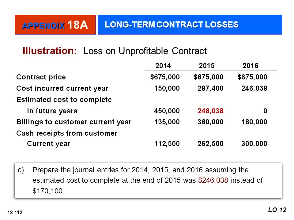 Illustration: Loss on Unprofitable Contract