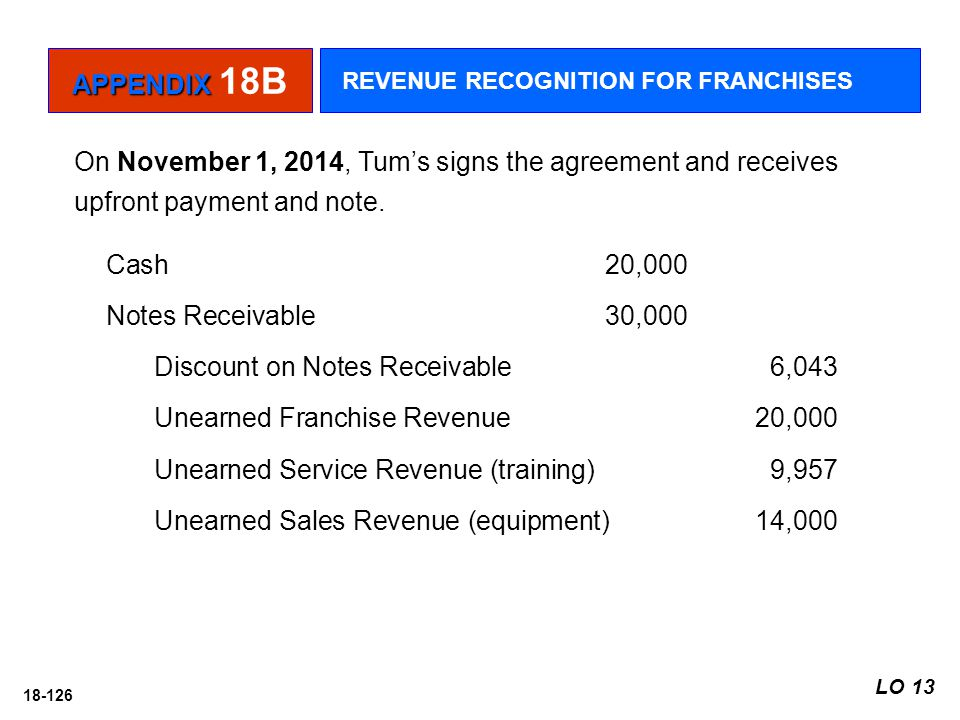 Discount on Notes Receivable 6,043 Unearned Franchise Revenue 20,000