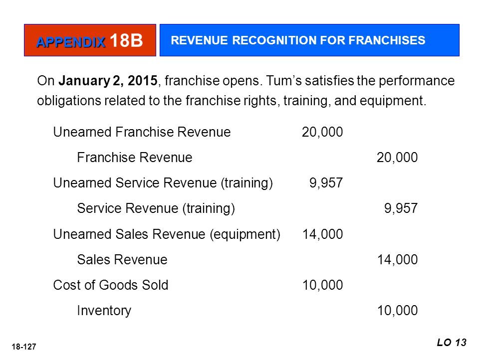 Unearned Franchise Revenue 20,000 Franchise Revenue 20,000