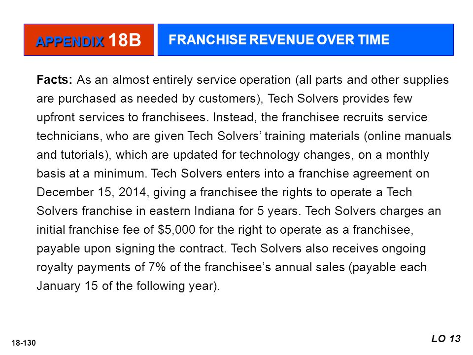 FRANCHISE REVENUE OVER TIME