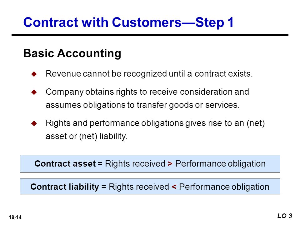 Contract with Customers—Step 1