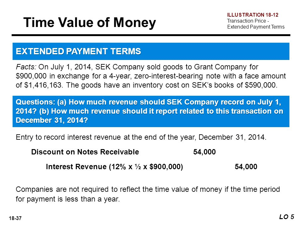 Time Value of Money EXTENDED PAYMENT TERMS