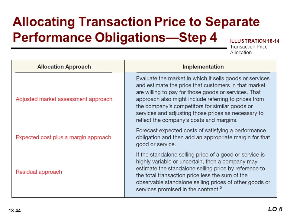Allocating Transaction Price to Separate Performance Obligations—Step 4