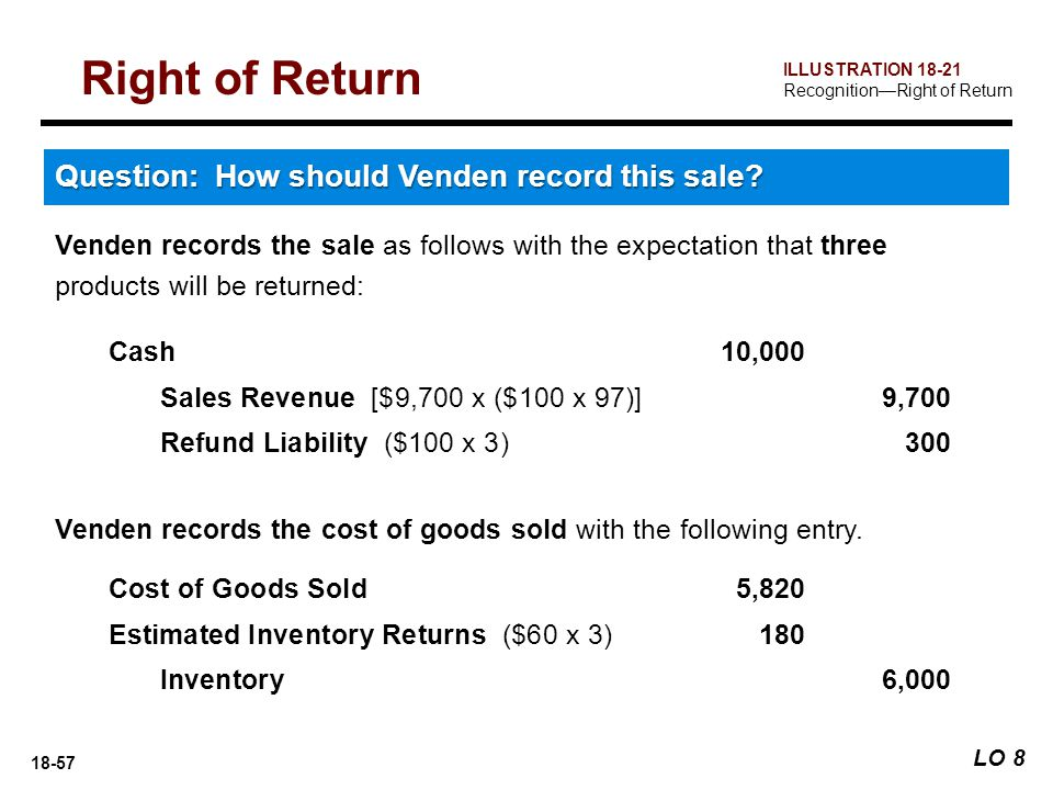 Right of Return Question: How should Venden record this sale