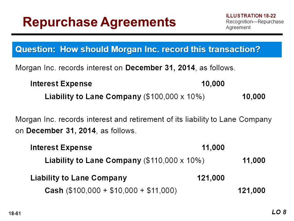Repurchase Agreement Financial Definition Of Repurchase Mandegarfo