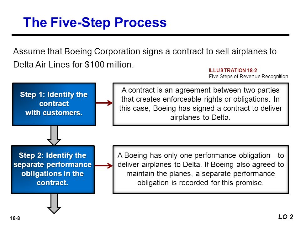 The Five-Step Process Assume that Boeing Corporation signs a contract to sell airplanes to Delta Air Lines for $100 million.