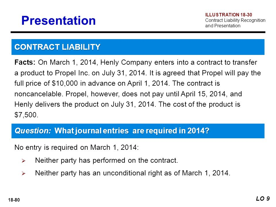 Presentation CONTRACT LIABILITY