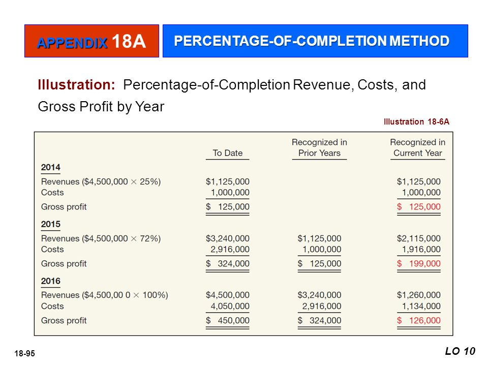 APPENDIX 18A PERCENTAGE-OF-COMPLETION METHOD. Illustration: Percentage-of-Completion Revenue, Costs, and Gross Profit by Year.