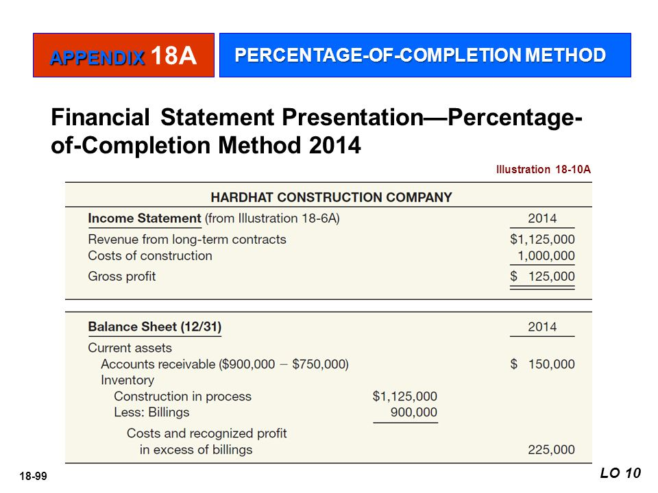 Financial Statement Presentation—Percentage-of-Completion Method 2014