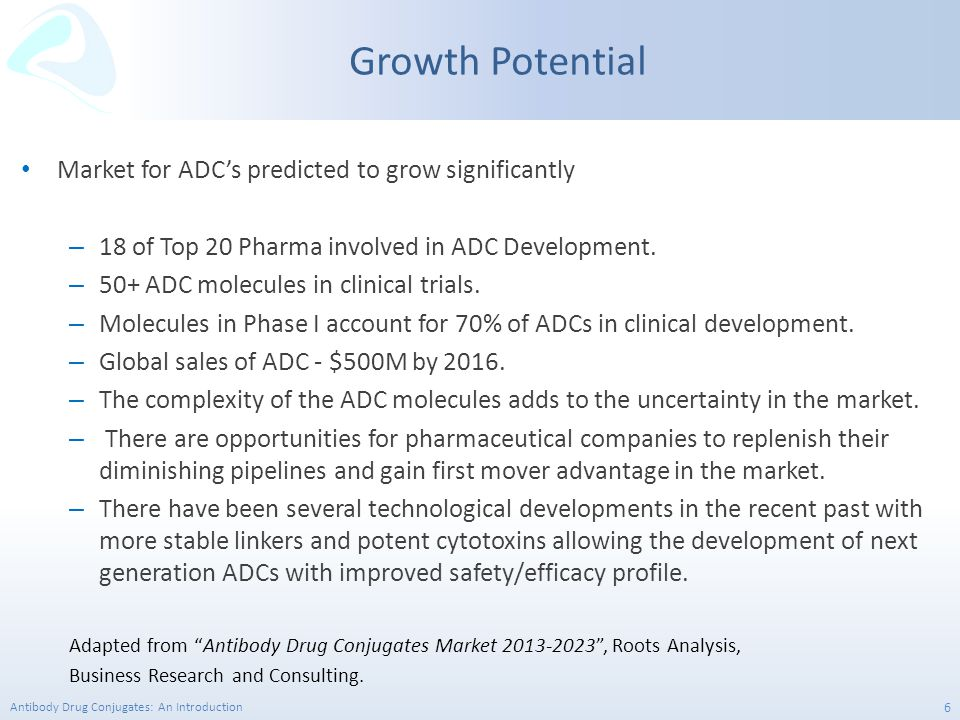 Growth Potential Market for ADC's predicted to grow significantly