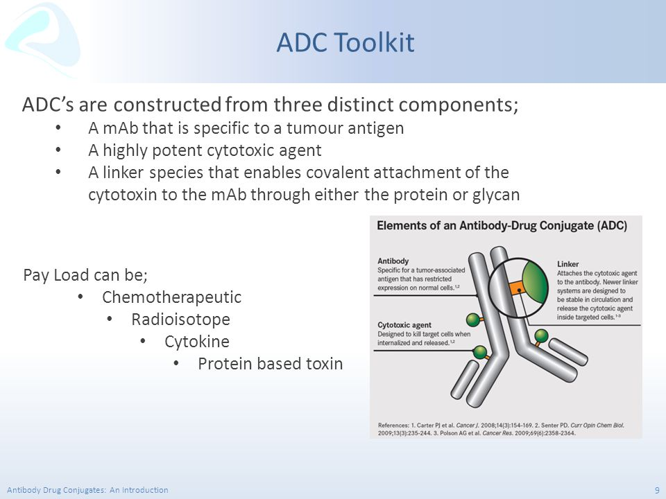 ADC Toolkit ADC's are constructed from three distinct components;