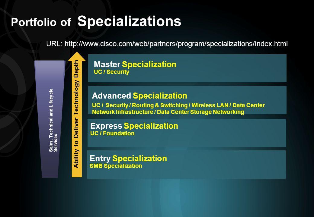 Portfolio of Specializations