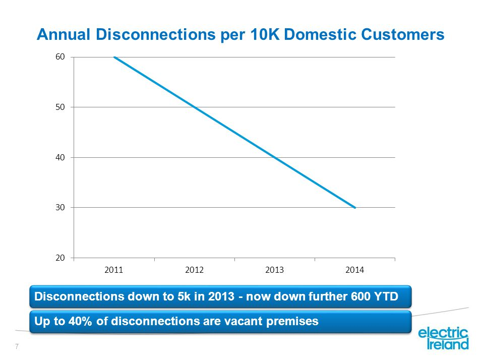 Annual Disconnections per 10K Domestic Customers