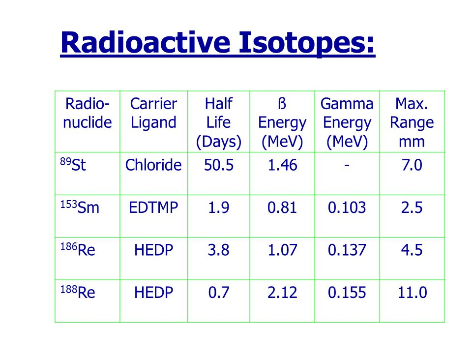 Radioactive Isotopes: