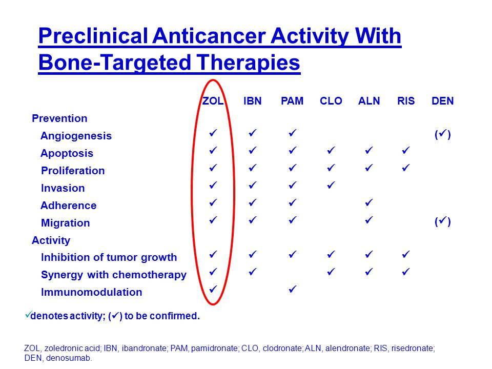 Preclinical Anticancer Activity With Bone-Targeted Therapies