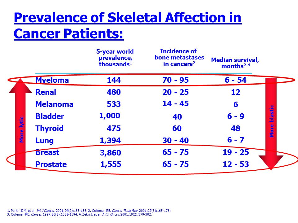 Prevalence of Skeletal Affection in Cancer Patients:
