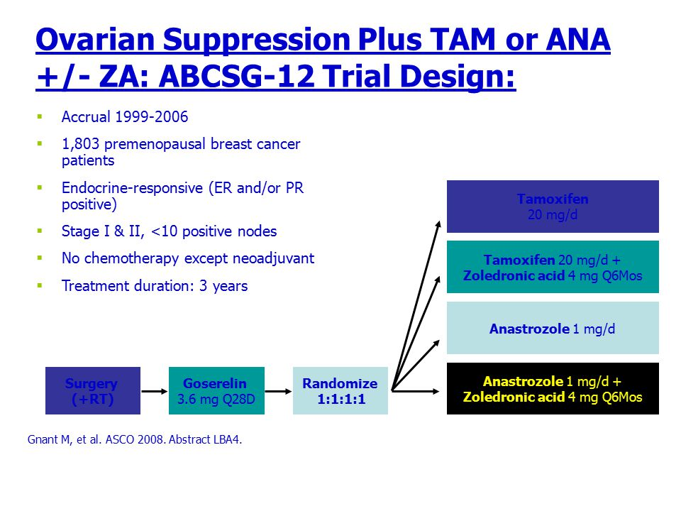 Ovarian Suppression Plus TAM or ANA +/- ZA: ABCSG-12 Trial Design: