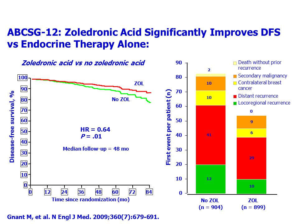 ABCSG-12: Zoledronic Acid Significantly Improves DFS vs Endocrine Therapy Alone: