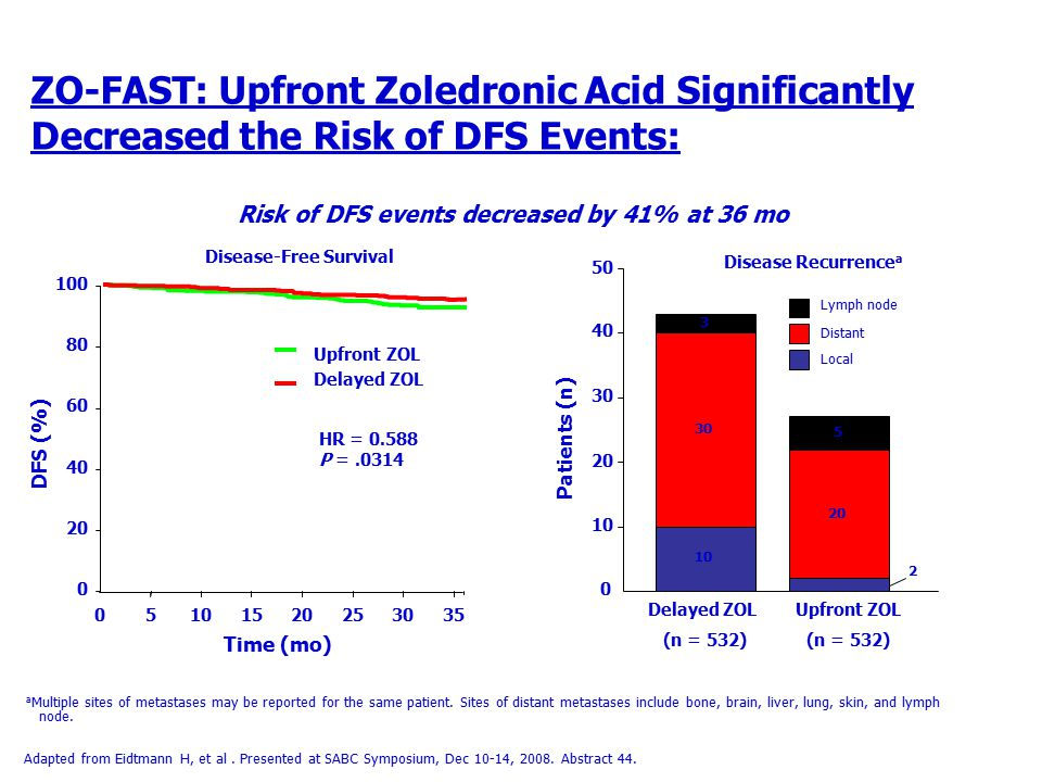 Risk of DFS events decreased by 41% at 36 mo Disease-Free Survival