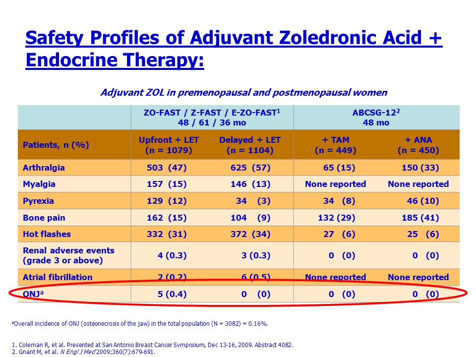 Safety Profiles of Adjuvant Zoledronic Acid + Endocrine Therapy: