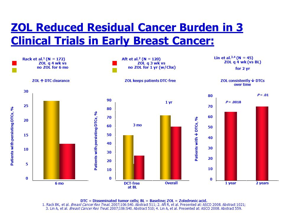 ZOL Reduced Residual Cancer Burden in 3 Clinical Trials in Early Breast Cancer: