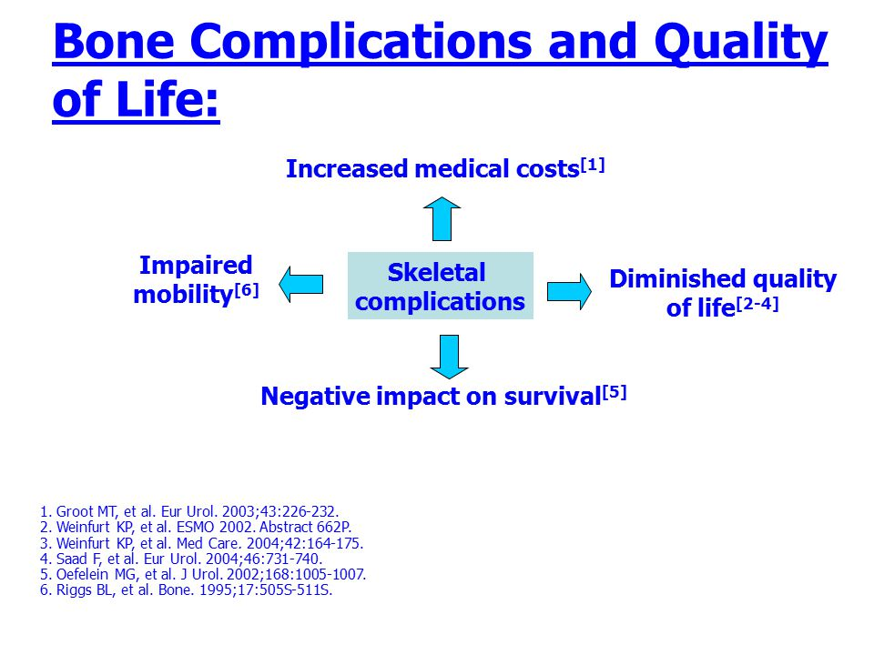 Bone Complications and Quality of Life: