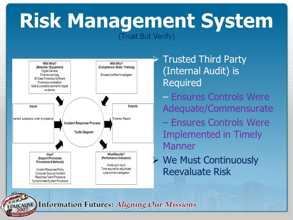 Risk Management System (Trust But Verify)