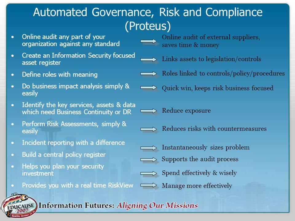 Automated Governance, Risk and Compliance (Proteus)