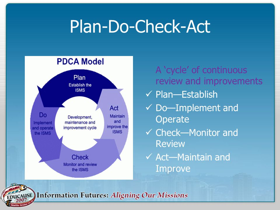 Plan-Do-Check-Act A 'cycle' of continuous review and improvements