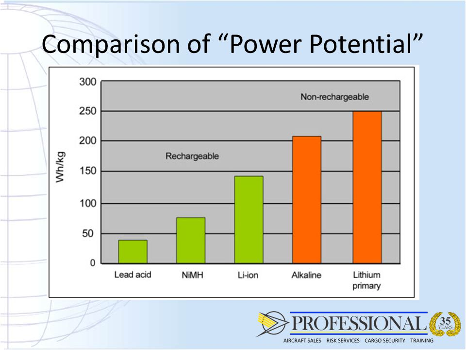 Comparison of Power Potential