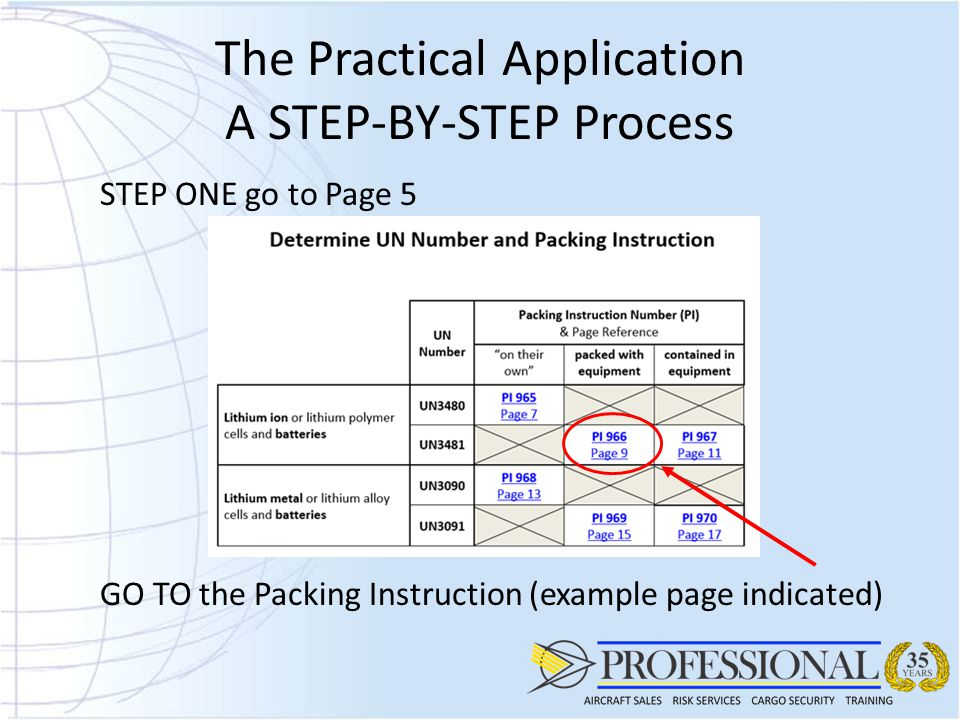The Practical Application A STEP-BY-STEP Process