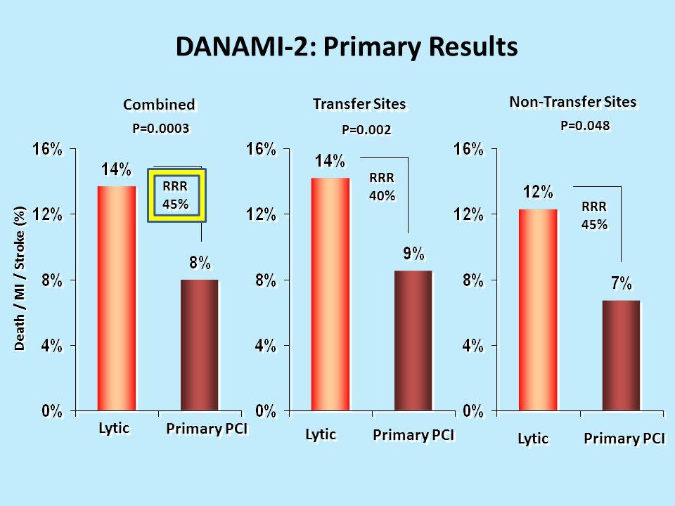 DANAMI-2: Primary Results