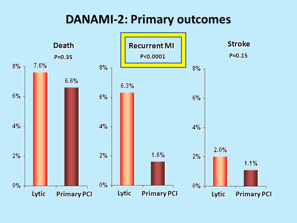 DANAMI-2: Primary outcomes