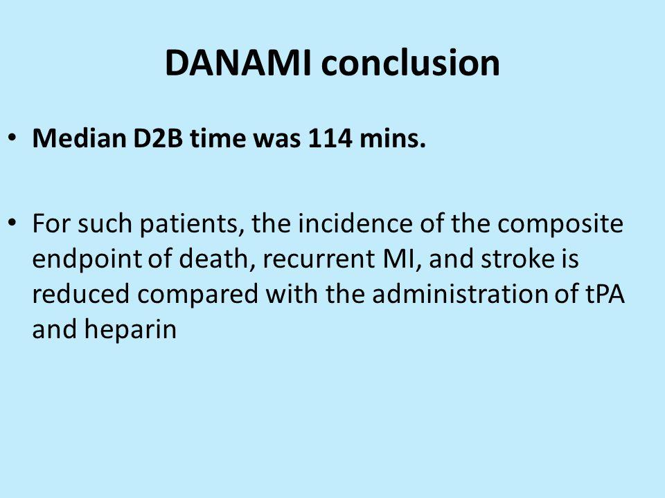 DANAMI conclusion Median D2B time was 114 mins.