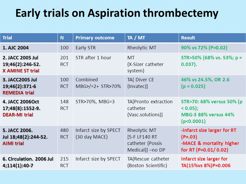 Early trials on Aspiration thrombectemy
