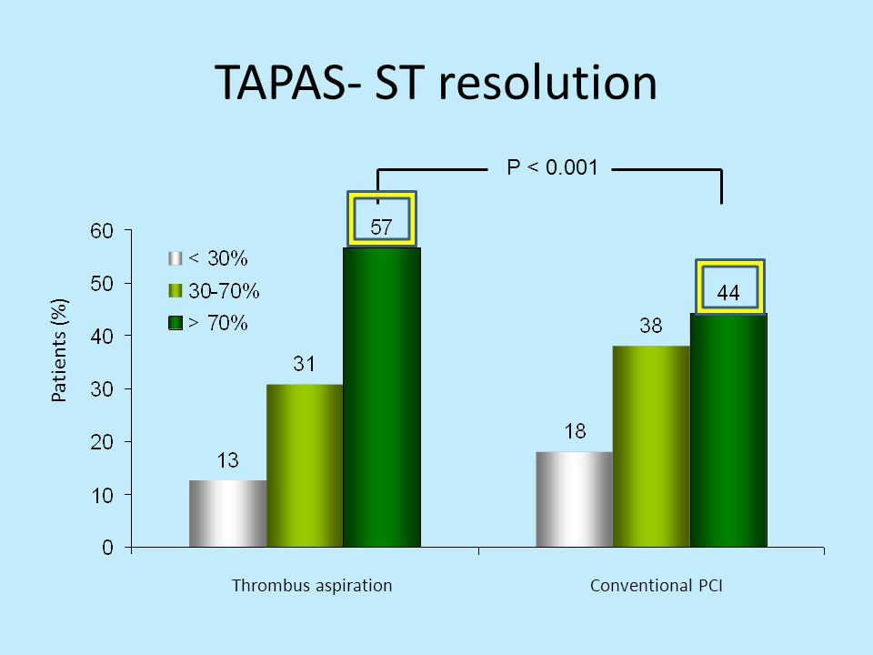 TAPAS- ST resolution P < 0.001 Patients (%) Thrombus aspiration