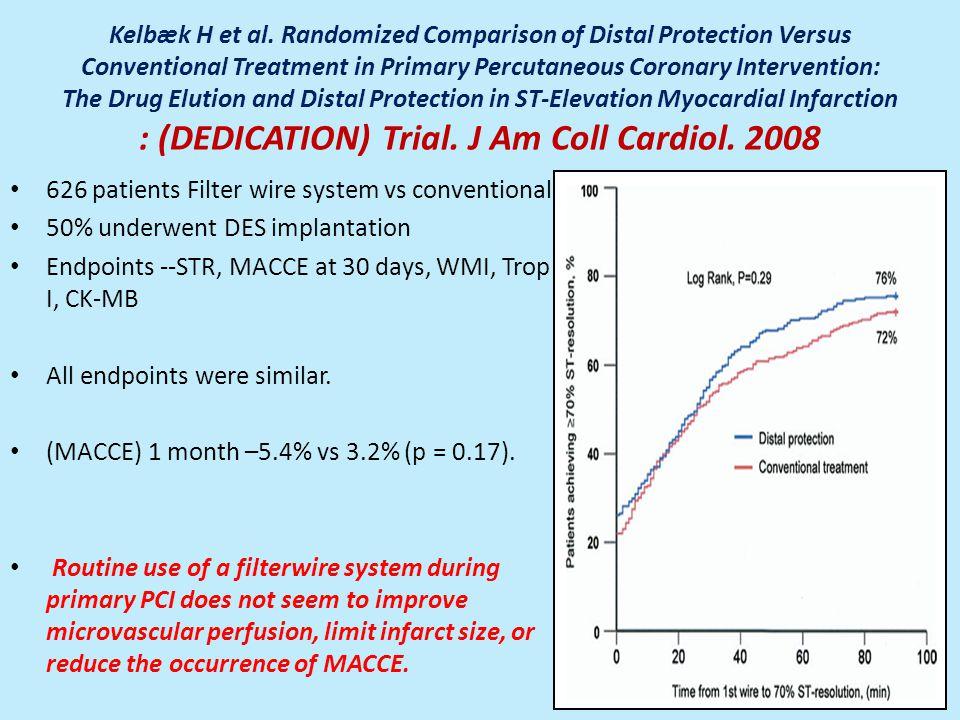 Kelbæk H et al. Randomized Comparison of Distal Protection Versus Conventional Treatment in Primary Percutaneous Coronary Intervention: The Drug Elution and Distal Protection in ST-Elevation Myocardial Infarction : (DEDICATION) Trial. J Am Coll Cardiol. 2008