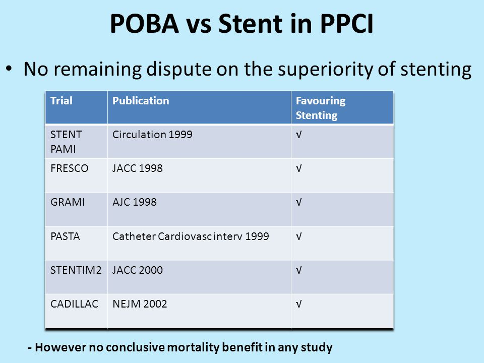 POBA vs Stent in PPCI No remaining dispute on the superiority of stenting. Trial. Publication. Favouring Stenting.