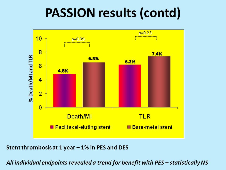PASSION results (contd)