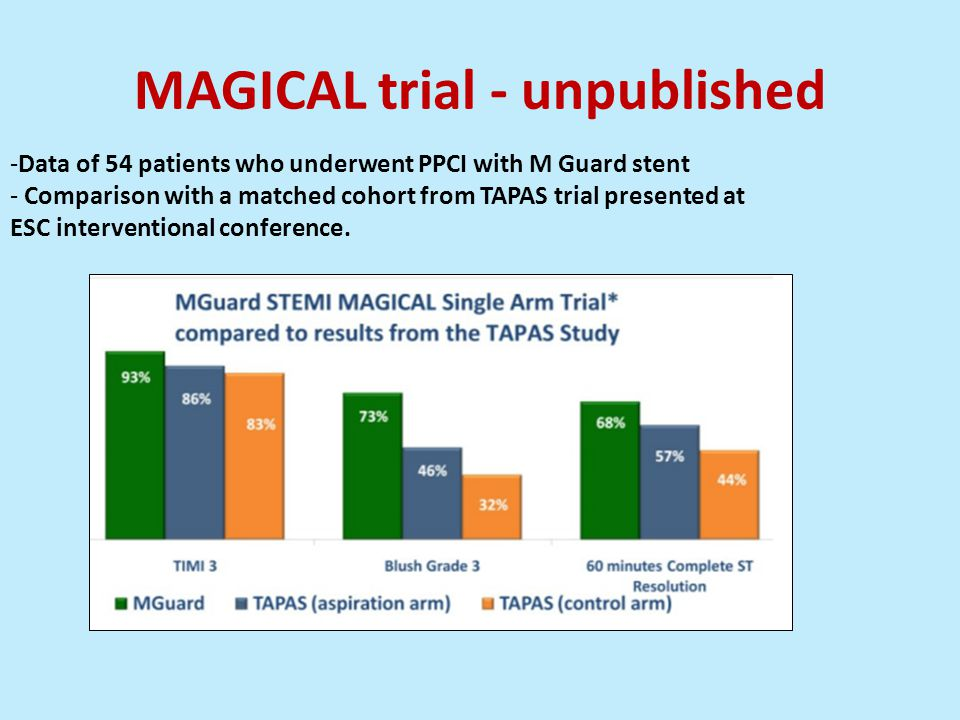 MAGICAL trial - unpublished