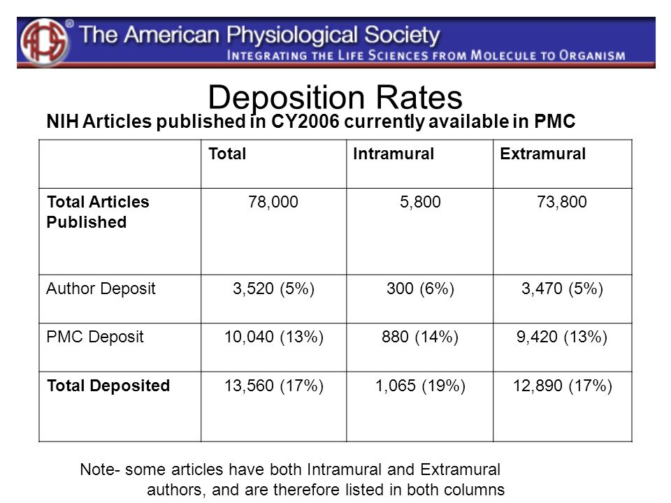 Deposition RatesNIH Articles published in CY2006 currently available in PMC. Total. Intramural. Extramural.