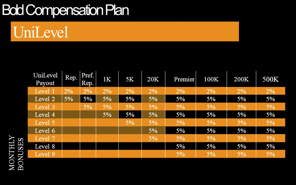 Bold Compensation Plan