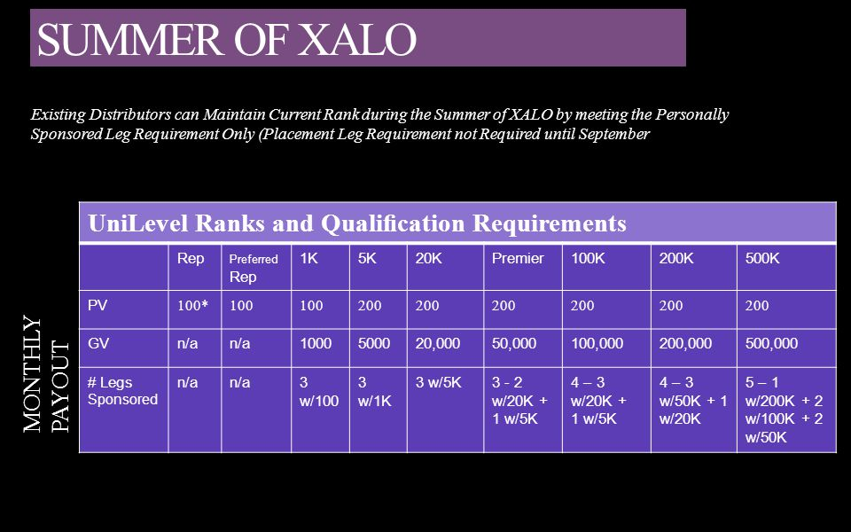 SUMMER OF XALO UniLevel Ranks and Qualification Requirements