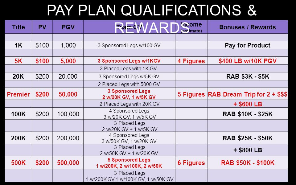 PAY PLAN QUALIFICATIONS & REWARDS