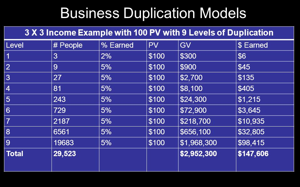 3 X 3 Income Example with 100 PV with 9 Levels of Duplication