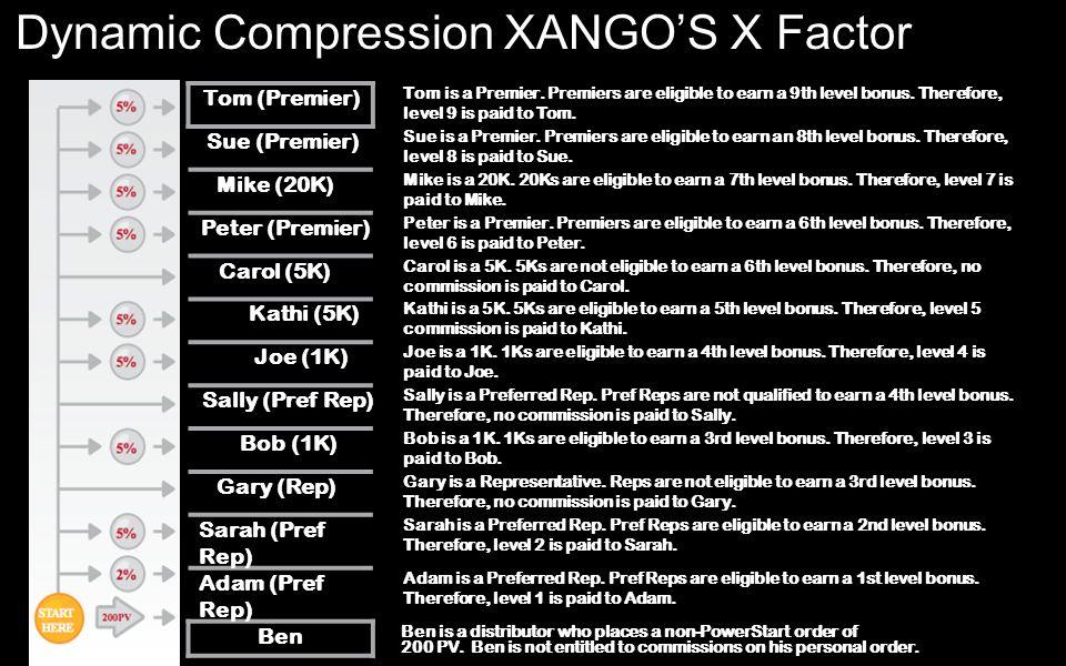 Dynamic Compression XANGO'S X Factor