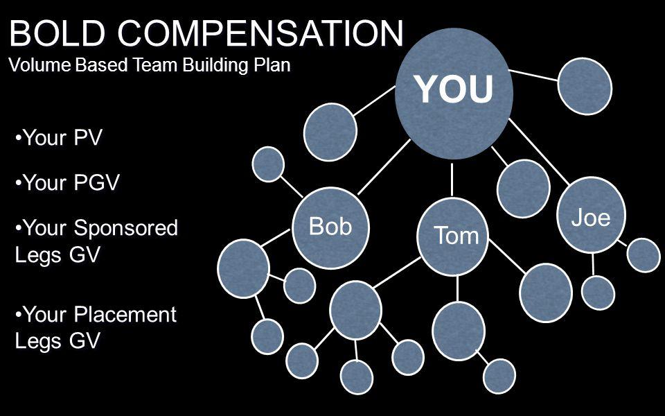 YOU BOLD COMPENSATION Joe Bob Tom Your PV Your PGV