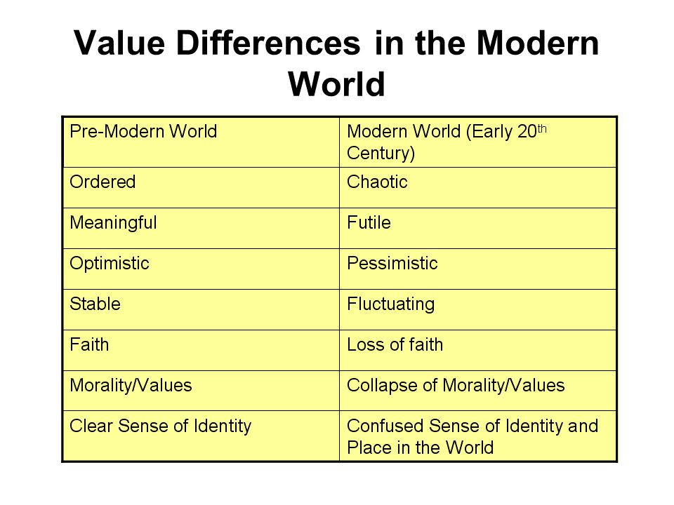 Value Differences in the Modern World